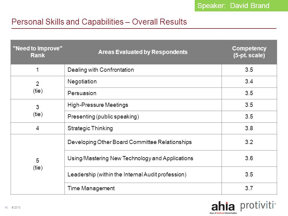 © 2013 40 Personal Skills and Capabilities – Overall Results
