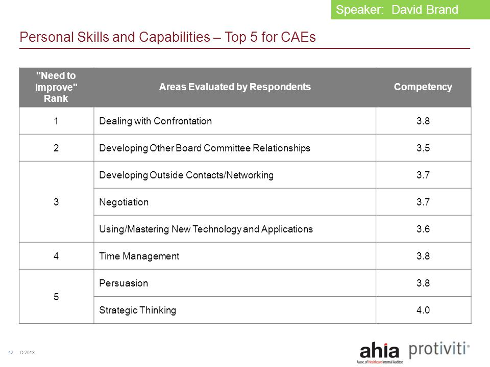© 2013 42 Personal Skills and Capabilities – Top 5 for CAEs