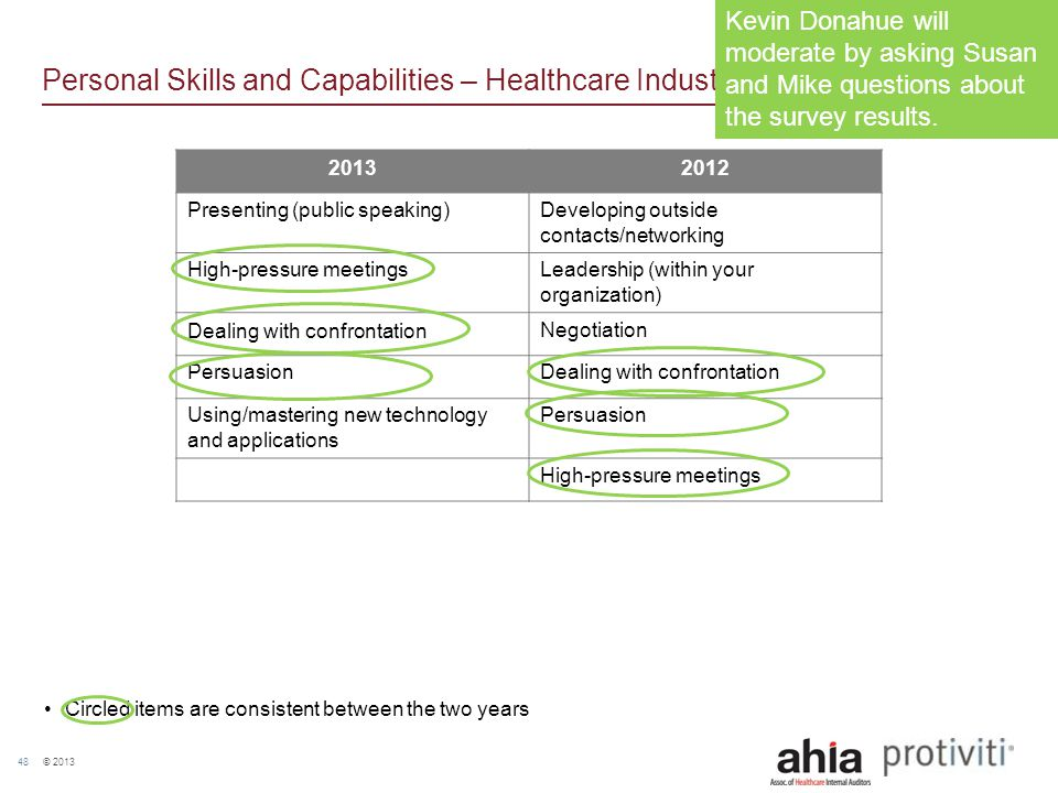 © 2013 48 Personal Skills and Capabilities – Healthcare Industry 20132012 Presenting (public speaking)Developing outside contacts/networking High-pres