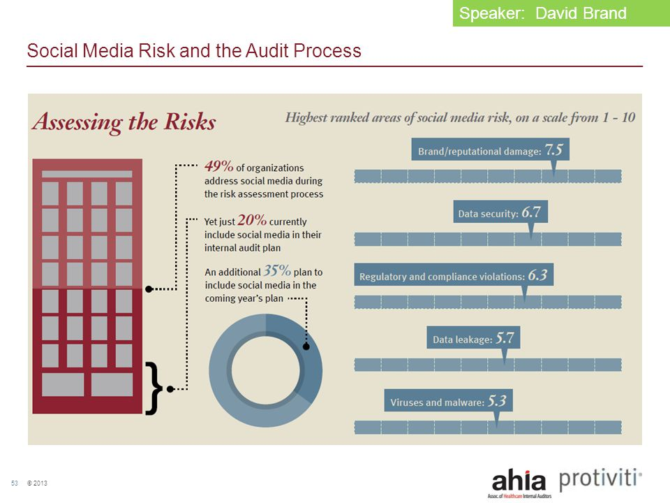 © 2013 53 Social Media Risk and the Audit Process Speaker: David Brand
