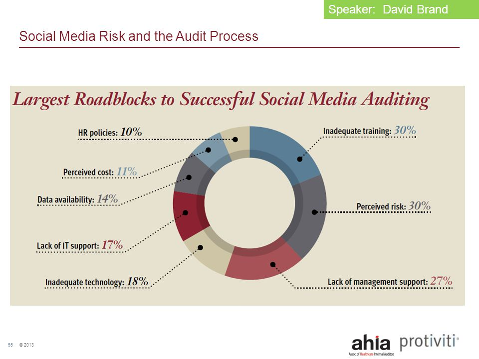 © 2013 55 Social Media Risk and the Audit Process Speaker: David Brand