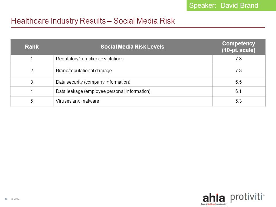 © 2013 56 Healthcare Industry Results – Social Media Risk RankSocial Media Risk Levels Competency (10-pt. scale) 1Regulatory/compliance violations7.8