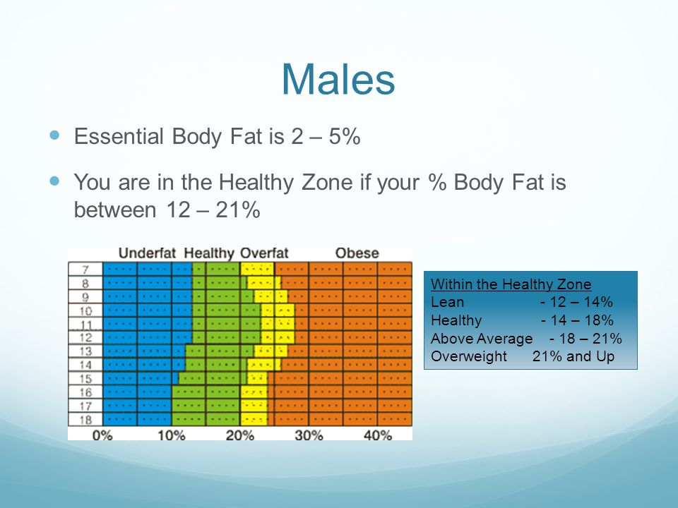 Males Essential Body Fat is 2 – 5% You are in the Healthy Zone if your % Body Fat is between 12 – 21% Within the Healthy Zone Lean - 12 – 14% Healthy - 14 – 18% Above Average - 18 – 21% Overweight 21% and Up