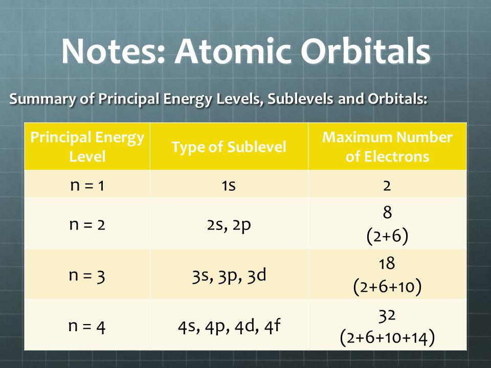 Notes: Atomic Orbitals Summary of Principal Energy Levels, Sublevels and Orbitals: Principal Energy Level Type of Sublevel Maximum Number of Electrons