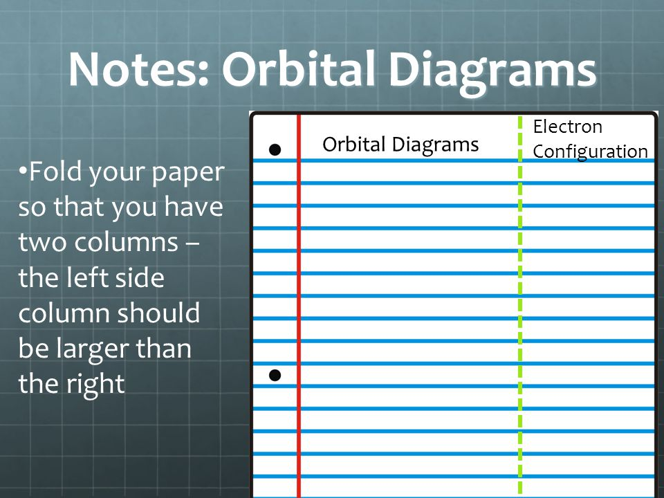 Notes: Orbital Diagrams Fold your paper so that you have two columns – the left side column should be larger than the right Orbital Diagrams Electron
