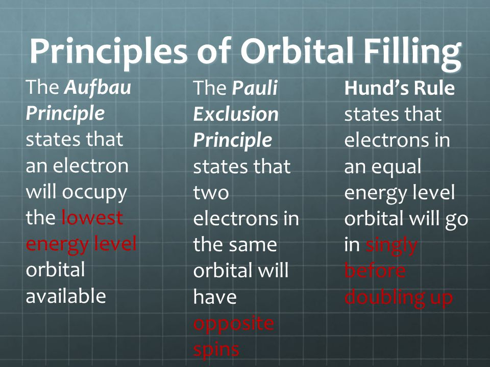 Principles of Orbital Filling The Aufbau Principle states that an electron will occupy the lowest energy level orbital available The Pauli Exclusion P