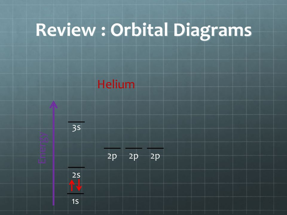 Review : Orbital Diagrams Energy 1s 3s 2p 2s Helium