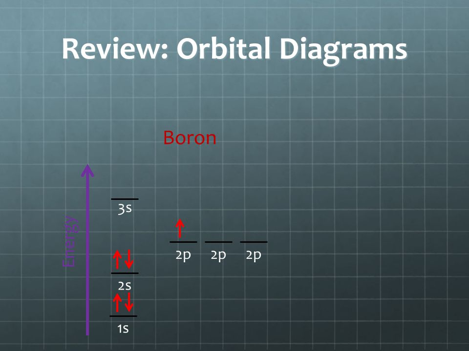Review: Orbital Diagrams Energy 1s 3s 2p 2s Boron