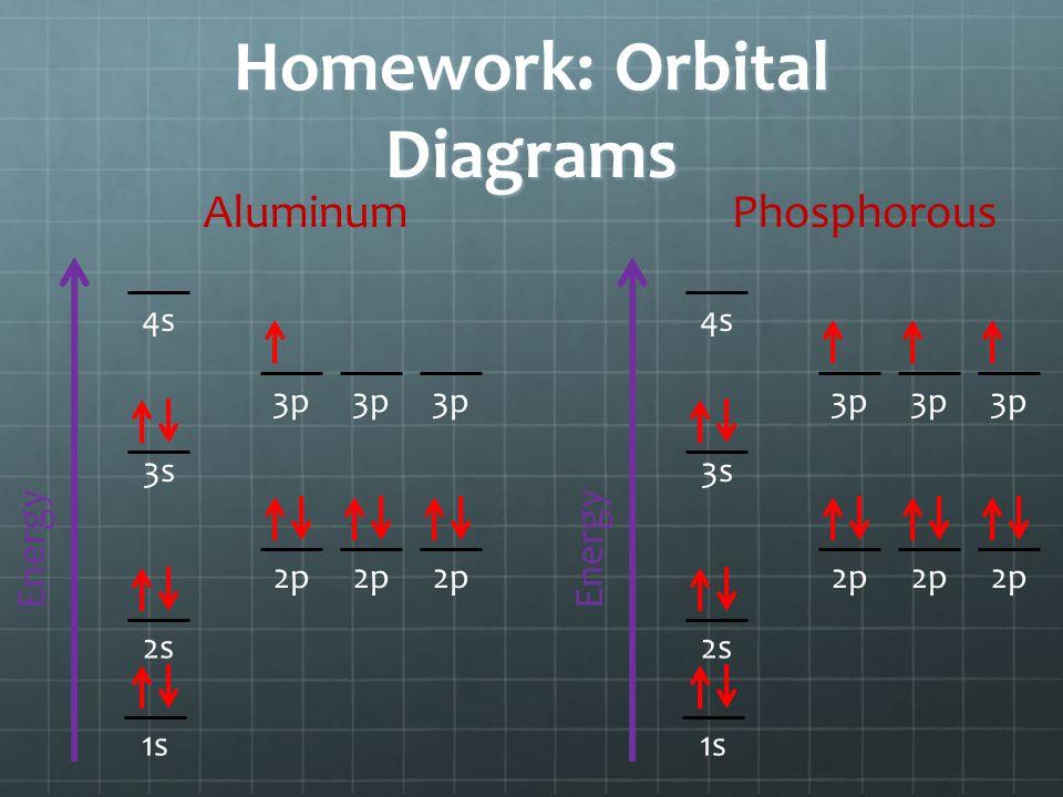 Homework: Orbital Diagrams Energy 1s 3s 2p 2s 3p 4s Aluminum Energy 1s 3s 2p 2s 3p 4s Phosphorous