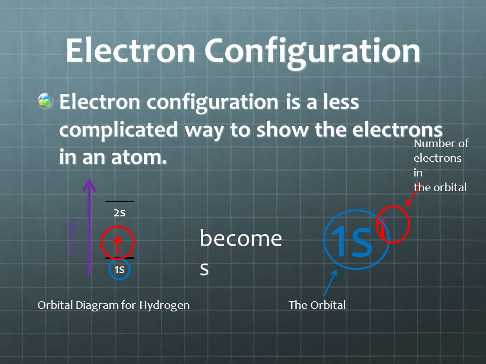 Electron Configuration Electron configuration is a less complicated way to show the electrons in an atom.