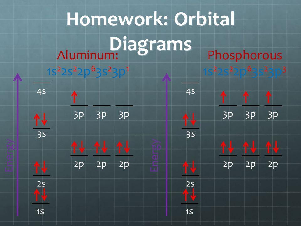 Homework: Orbital Diagrams Energy 1s 3s 2p 2s 3p 4s Aluminum: 1s 2 2s 2 2p 6 3s 2 3p 1 Energy 1s 3s 2p 2s 3p 4s Phosphorous 1s 2 2s 2 2p 6 3s 2 3p 3