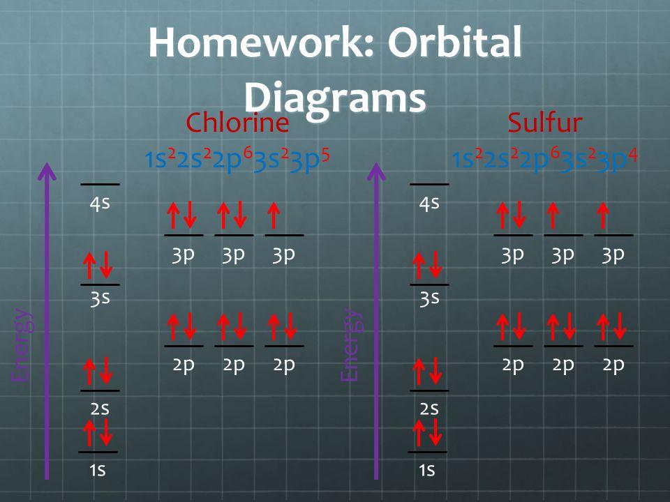 Homework: Orbital Diagrams Energy 1s 3s 2p 2s 3p 4s Chlorine 1s 2 2s 2 2p 6 3s 2 3p 5 Energy 1s 3s 2p 2s 3p 4s Sulfur 1s 2 2s 2 2p 6 3s 2 3p 4