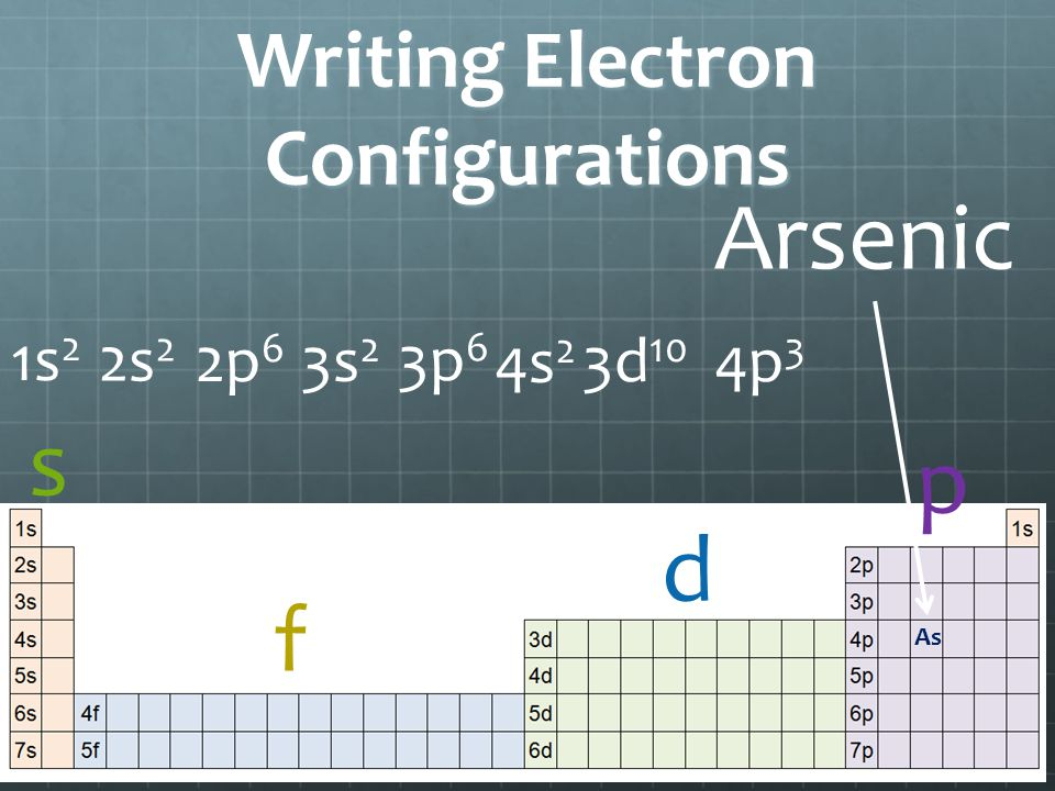 Writing Electron Configurations s d f p As Arsenic 1s 2 2s 2 2p 6 3s 2 3p 6 4s 2 3d 10 4p 3