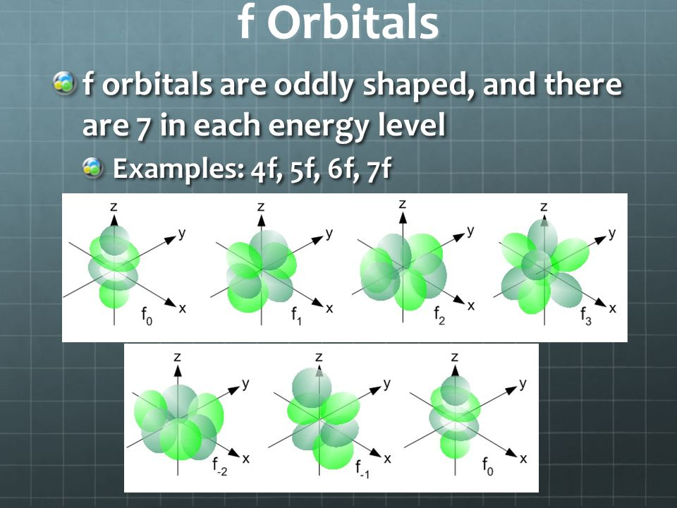f Orbitals f orbitals are oddly shaped, and there are 7 in each energy level Examples: 4f, 5f, 6f, 7f