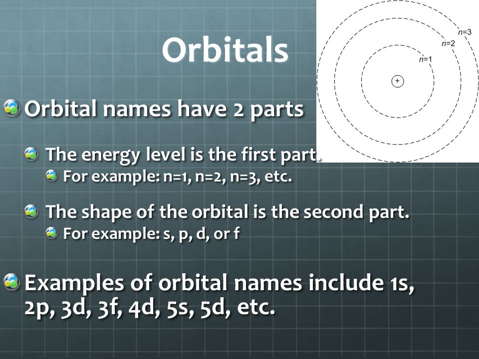 Orbitals Orbital names have 2 parts The energy level is the first part.