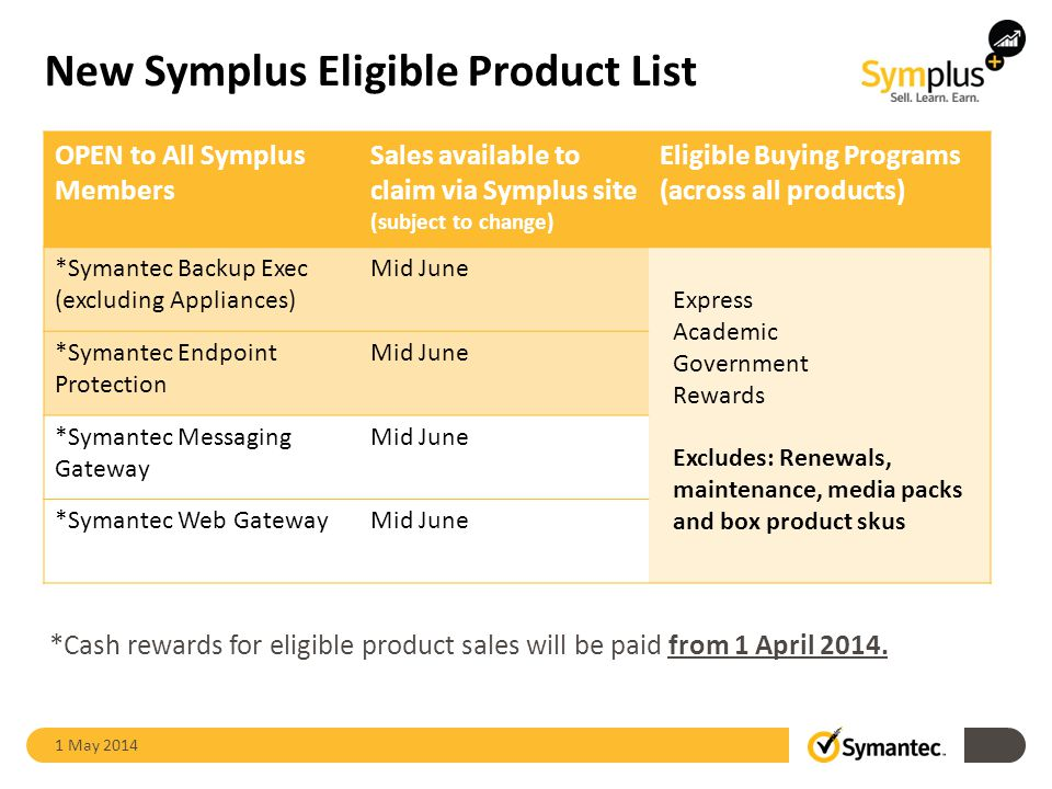 New Symplus Eligible Product List 1 May 2014 OPEN to All Symplus Members Sales available to claim via Symplus site (subject to change) Eligible Buying Programs (across all products) *Symantec Backup Exec (excluding Appliances) Mid June Express Academic Government Rewards Excludes: Renewals, maintenance, media packs and box product skus *Symantec Endpoint Protection Mid June *Symantec Messaging Gateway Mid June *Symantec Web GatewayMid June *Cash rewards for eligible product sales will be paid from 1 April 2014.