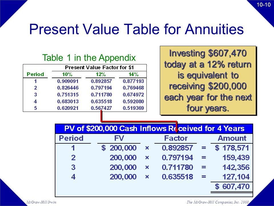 The McGraw-Hill Companies, Inc. 2008McGraw-Hill/Irwin 10-10 Present Value Table for Annuities Investing $607,470 today at a 12% return is equivalent t