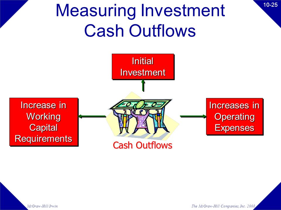 The McGraw-Hill Companies, Inc. 2008McGraw-Hill/Irwin 10-25 Measuring Investment Cash Outflows Cash Outflows Increase in Working Capital Requirements