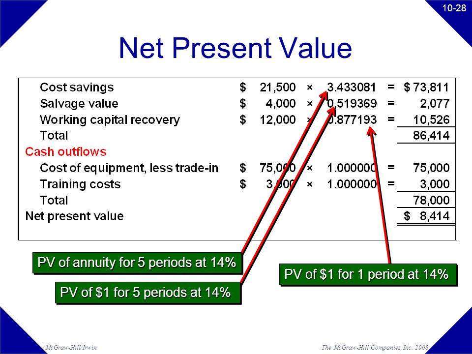 The McGraw-Hill Companies, Inc. 2008McGraw-Hill/Irwin 10-28 Net Present Value PV of annuity for 5 periods at 14% PV of $1 for 5 periods at 14% PV of $