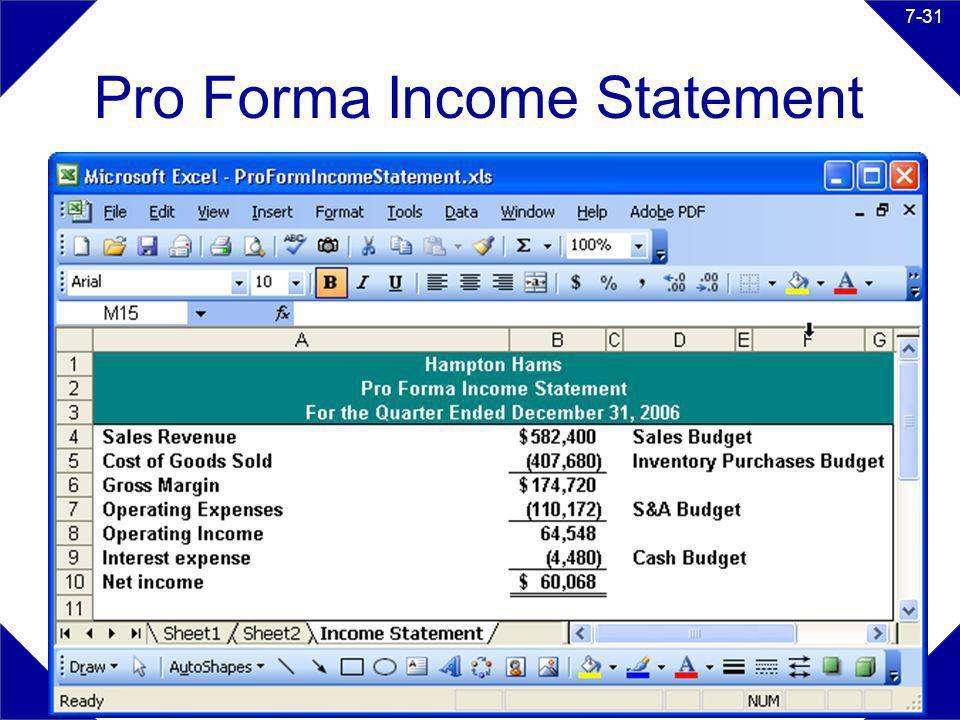 The McGraw-Hill Companies, Inc. 2008McGraw-Hill/Irwin 7-31 Pro Forma Income Statement