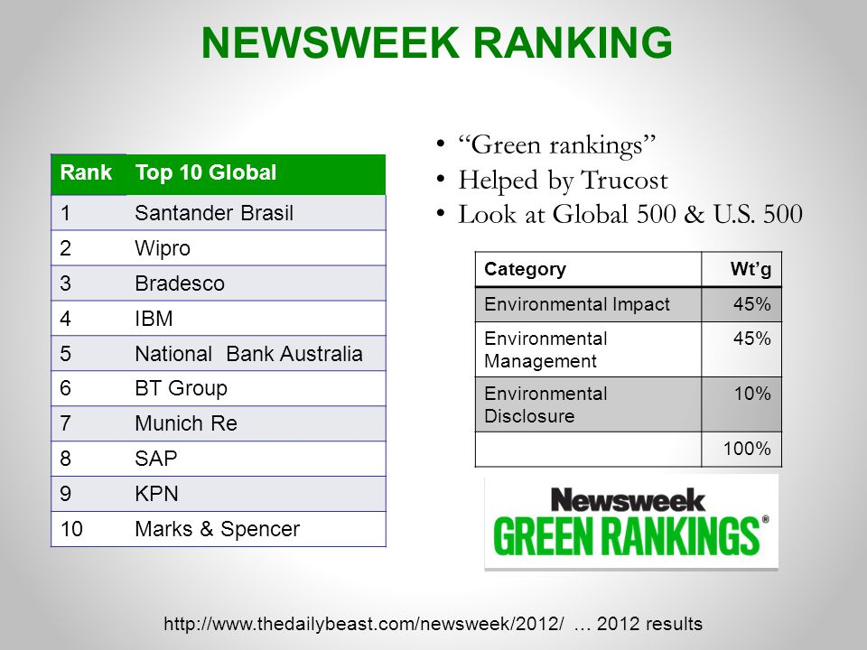 REPORTING COMPANIES OUTPERFORM 53% of S&P 500 companies are published sustainability- or CSR-type reports in 2011, up from 20% in 2010 63% follow the Global Reporting Initiative (GRI) framework Between 2007 and 2011, companies that reported on their sustainability efforts outperformed the broad S&P 500 Index Governance and Accountability Institute, 2012 Corporate ESG / Sustainability / Responsibility Reporting: Does It Matter? December 2012