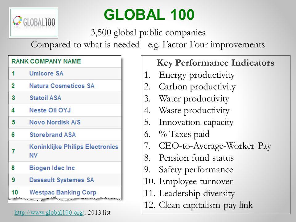 GLOBAL 100: CANADA http://www.global100.org/http://www.global100.org/; 2013 list Top in Canada 21.