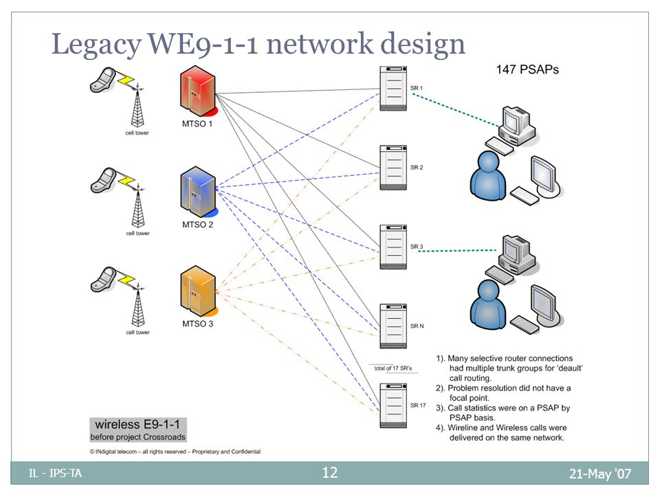 Legacy WE9-1-1 network design 21-May 07 IL - IPS-TA 12