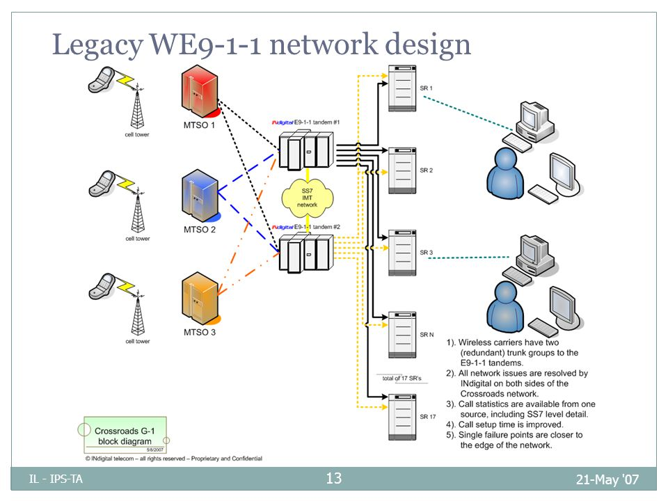 Legacy WE9-1-1 network design 21-May 07 IL - IPS-TA 13
