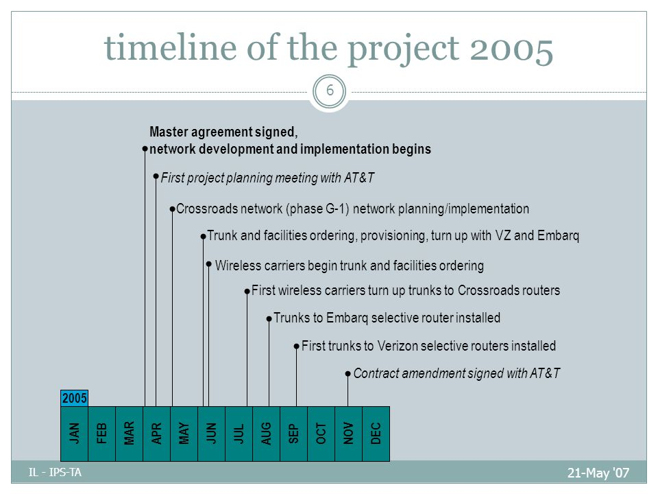timeline of the project 2005 21-May 07 IL - IPS-TA 6 JULAUGSEPOCTNOVJANFEBMAR APR MAYJUN 2005 Trunk and facilities ordering, provisioning, turn up with VZ and Embarq Crossroads network (phase G-1) network planning/implementation DEC Master agreement signed, network development and implementation begins First wireless carriers turn up trunks to Crossroads routers Trunks to Embarq selective router installed First trunks to Verizon selective routers installed Contract amendment signed with AT&T Wireless carriers begin trunk and facilities ordering First project planning meeting with AT&T