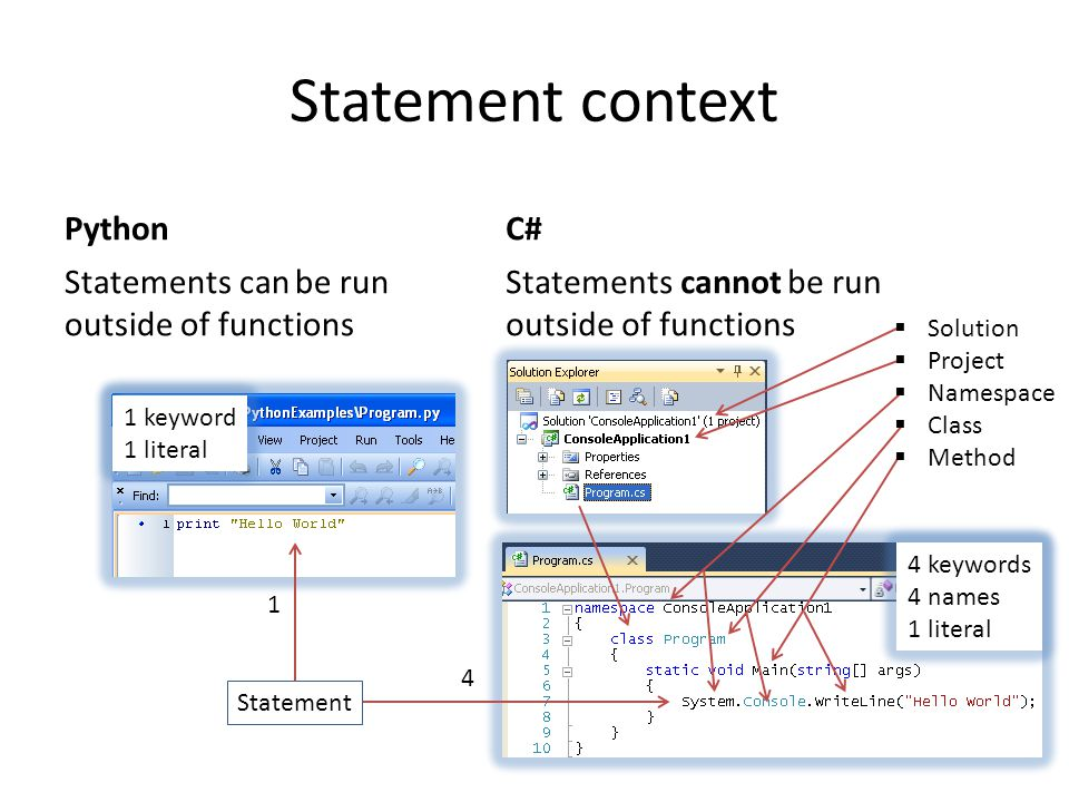 4 1 Statement context Python Statements can be run outside of functions C# Statements cannot be run outside of functions  Solution  Project  Namesp