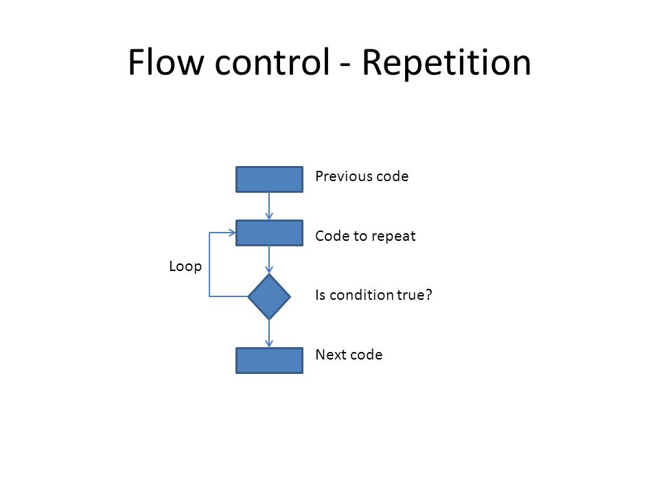 Flow control - Repetition Previous code Code to repeat Is condition true? Next code Loop