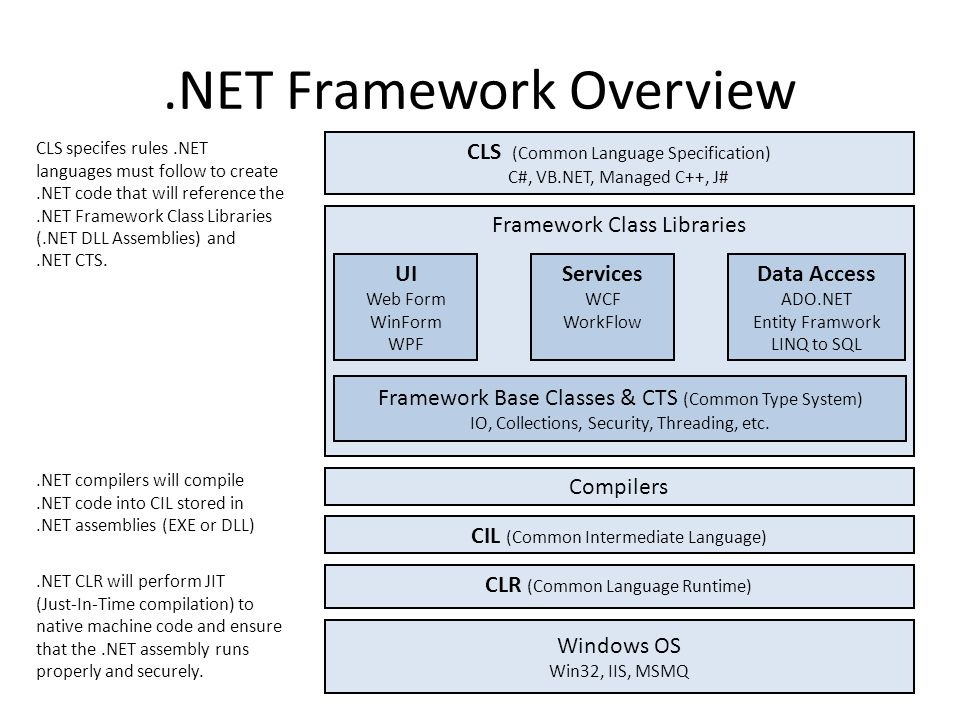 61/50.NET Framework Overview CLS (Common Language Specification) C#, VB.NET, Managed C++, J# Framework Class Libraries CLR (Common Language Runtime) W