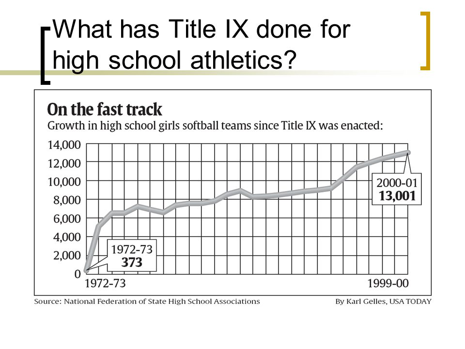 Current Inequalities Girls have nearly 20% fewer opportunities to participate in high school and college sports than boys High school girls have 2,953,355 athletic participation opportunities, while high school boys have 4, 206, 549 Women are only 19% of the head coaches of both women's and men's teams.