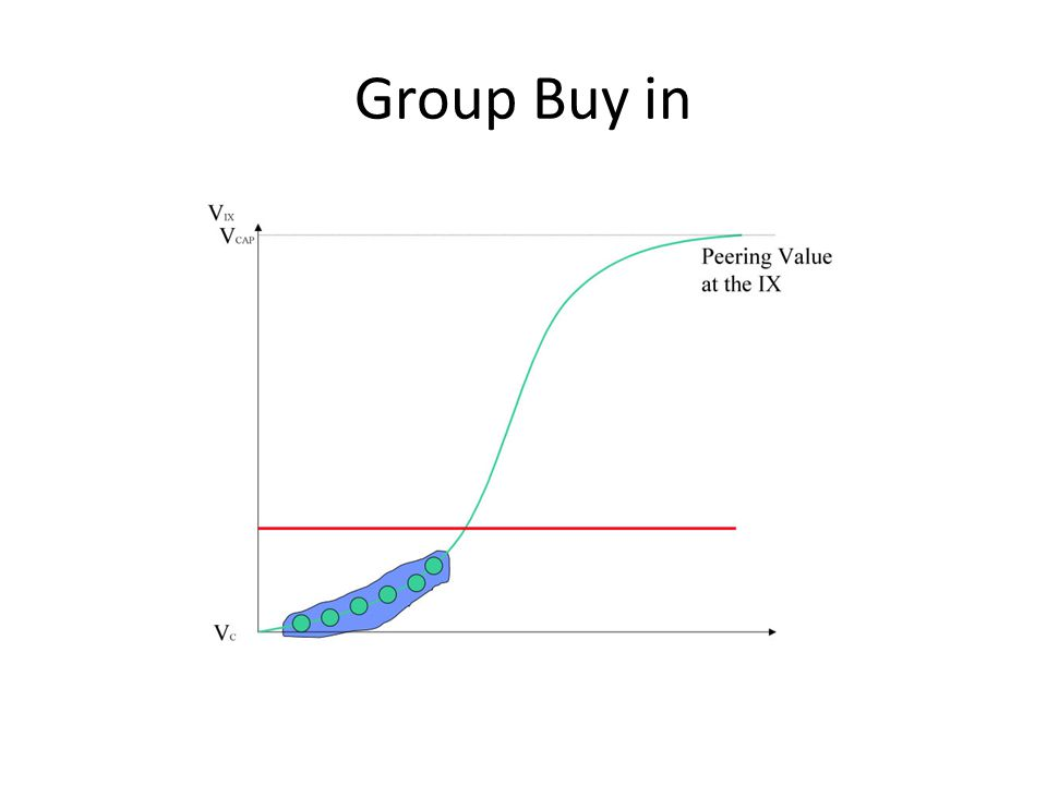 Group Buy in
