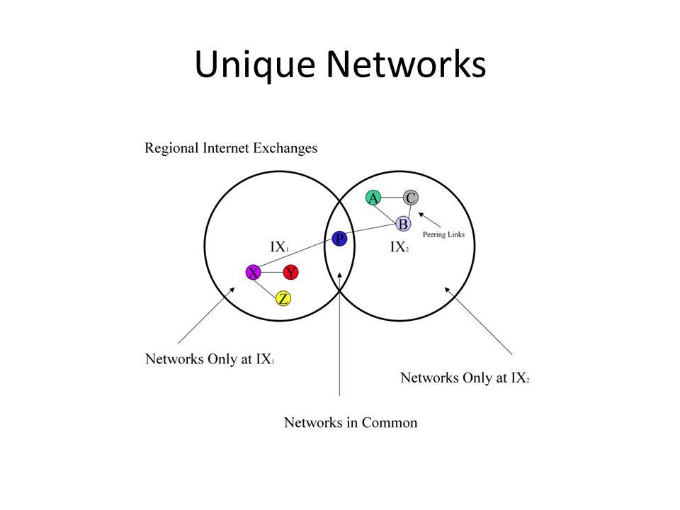 Unique Networks