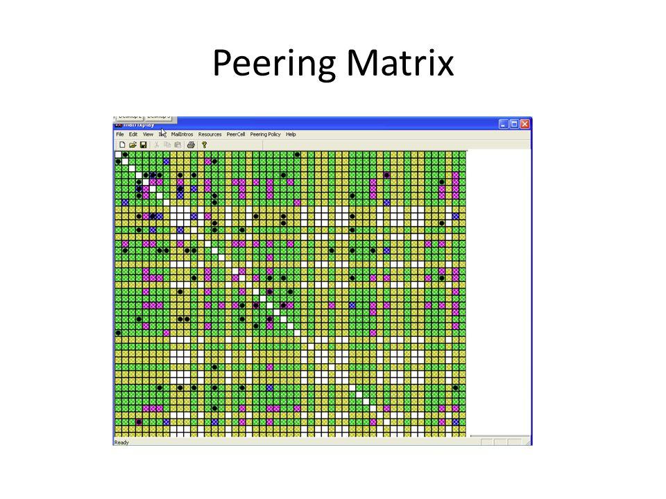 Peering Matrix