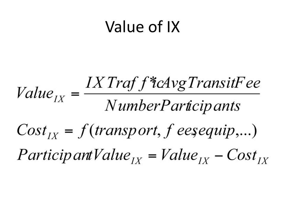Value of IX