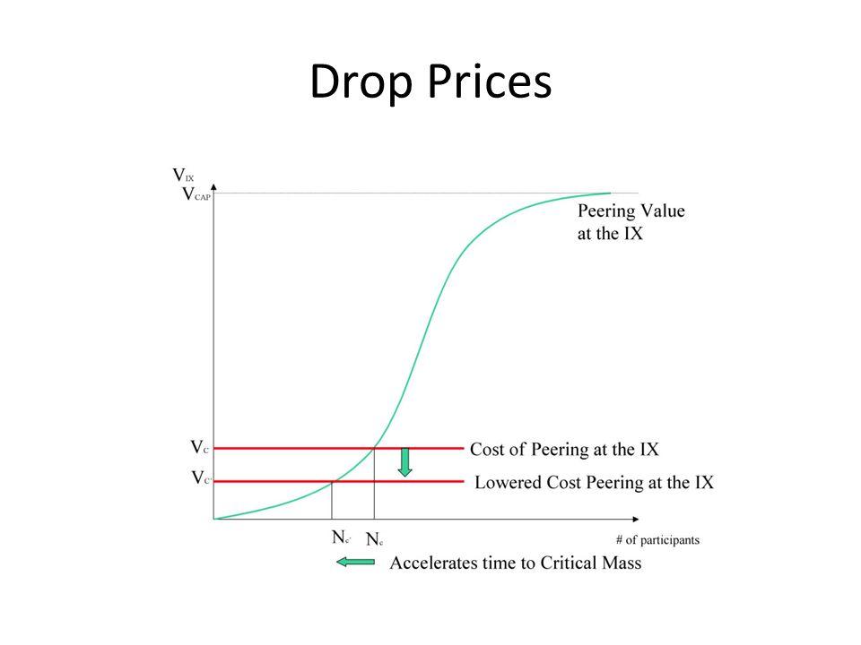 Drop Prices