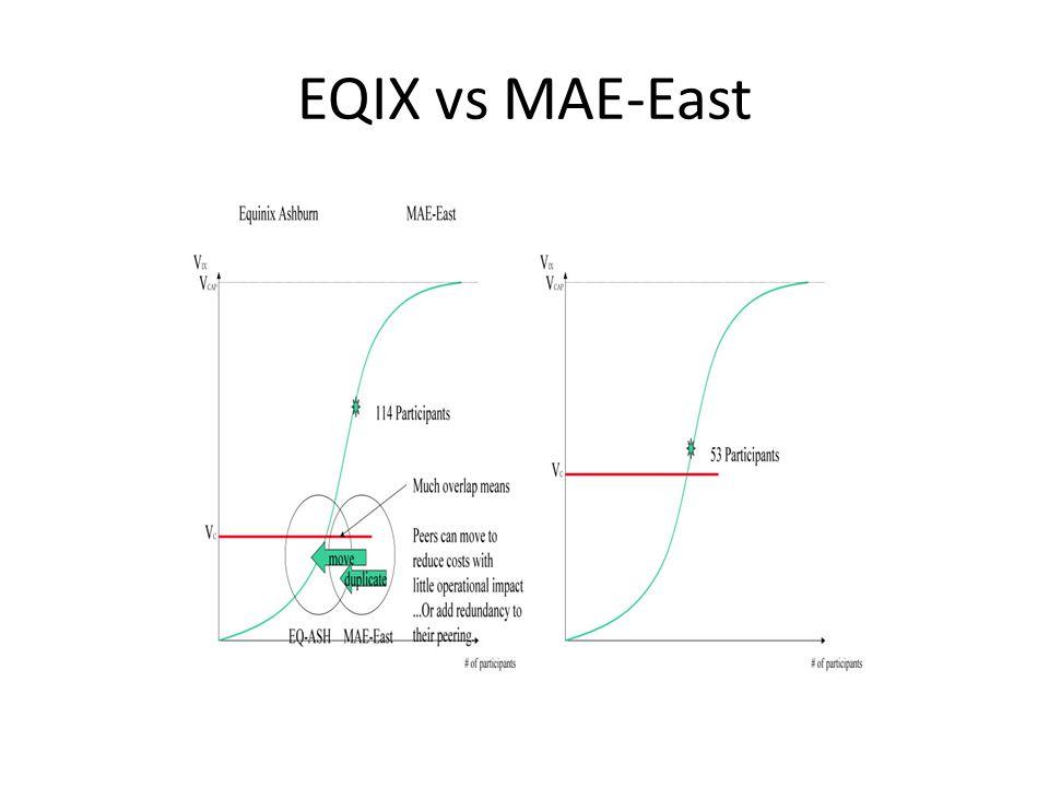 EQIX vs MAE-East