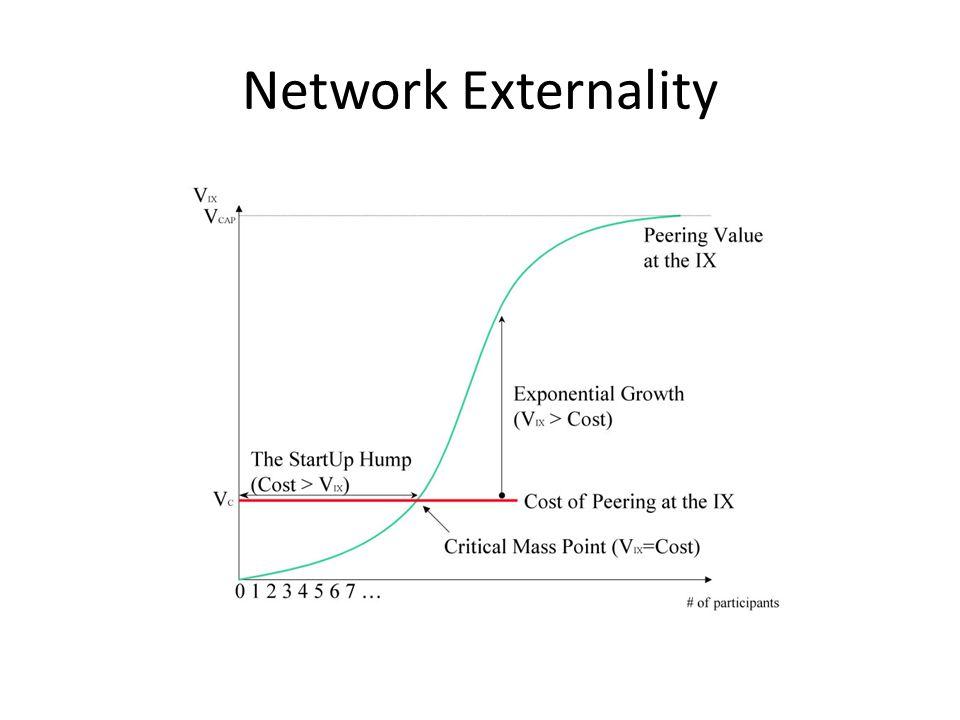 Network Externality