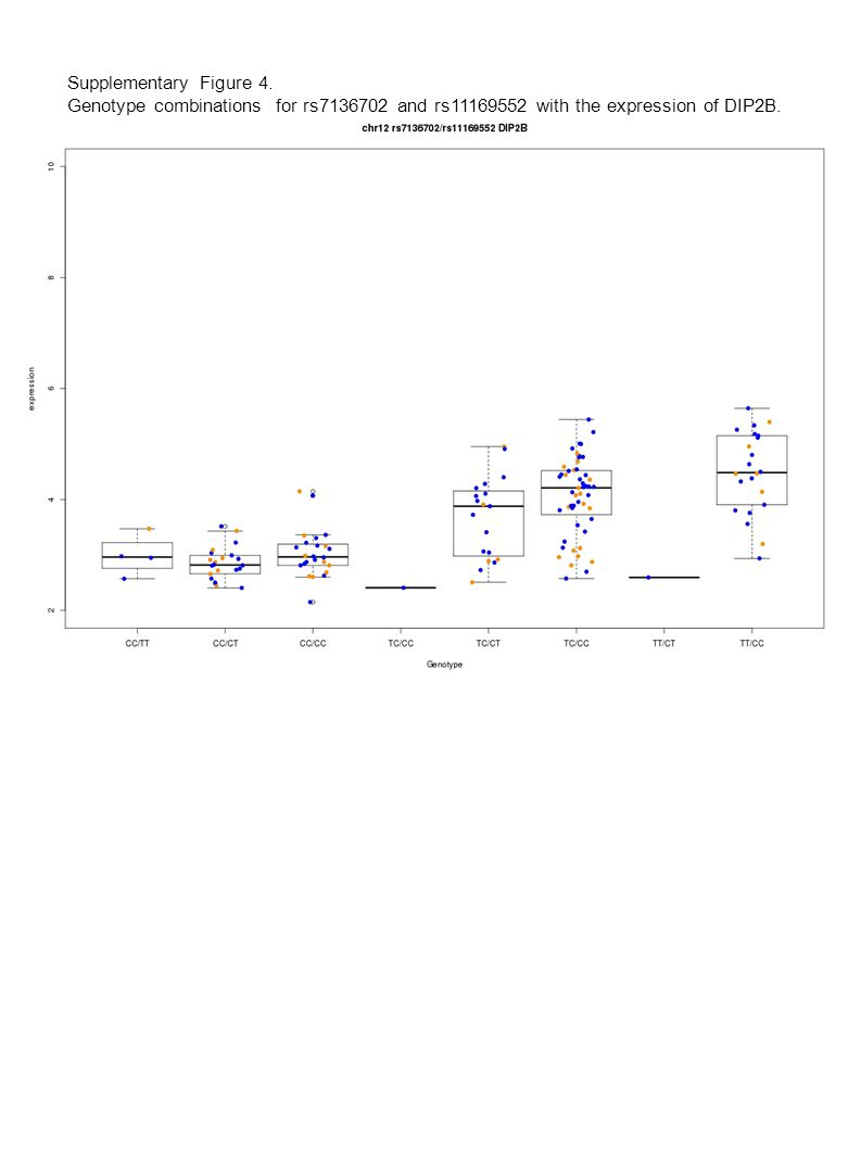 Supplementary Figure 4. Genotype combinations for rs7136702 and rs11169552 with the expression of DIP2B.