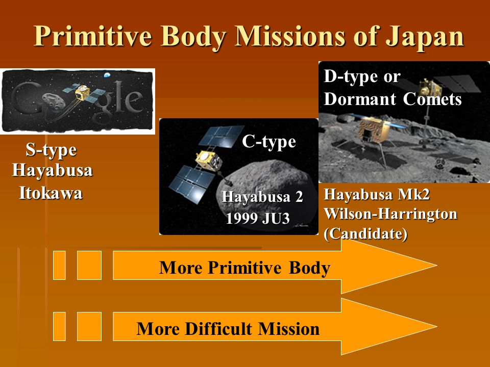 Primitive Body Missions of Japan Primitive Body Missions of Japan C-type S-type D-type or Dormant Comets More Primitive Body More Difficult Mission Hayabusa Itokawa Itokawa Hayabusa 2 1999 JU3 1999 JU3 Hayabusa Mk2 Wilson-Harrington(Candidate)