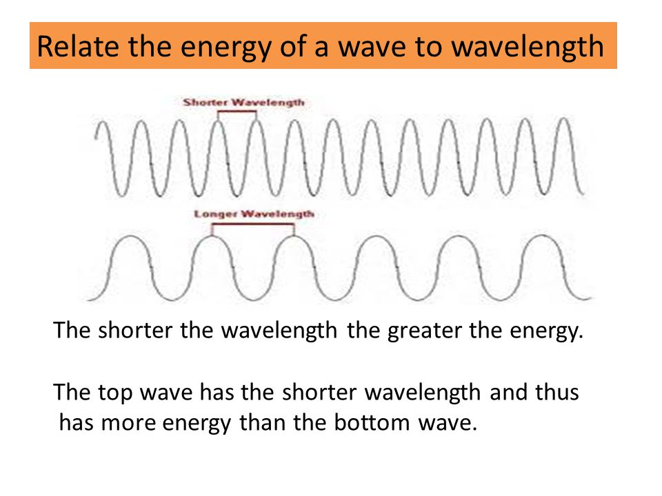 Relate the energy of a wave to wavelength The shorter the wavelength the greater the energy.