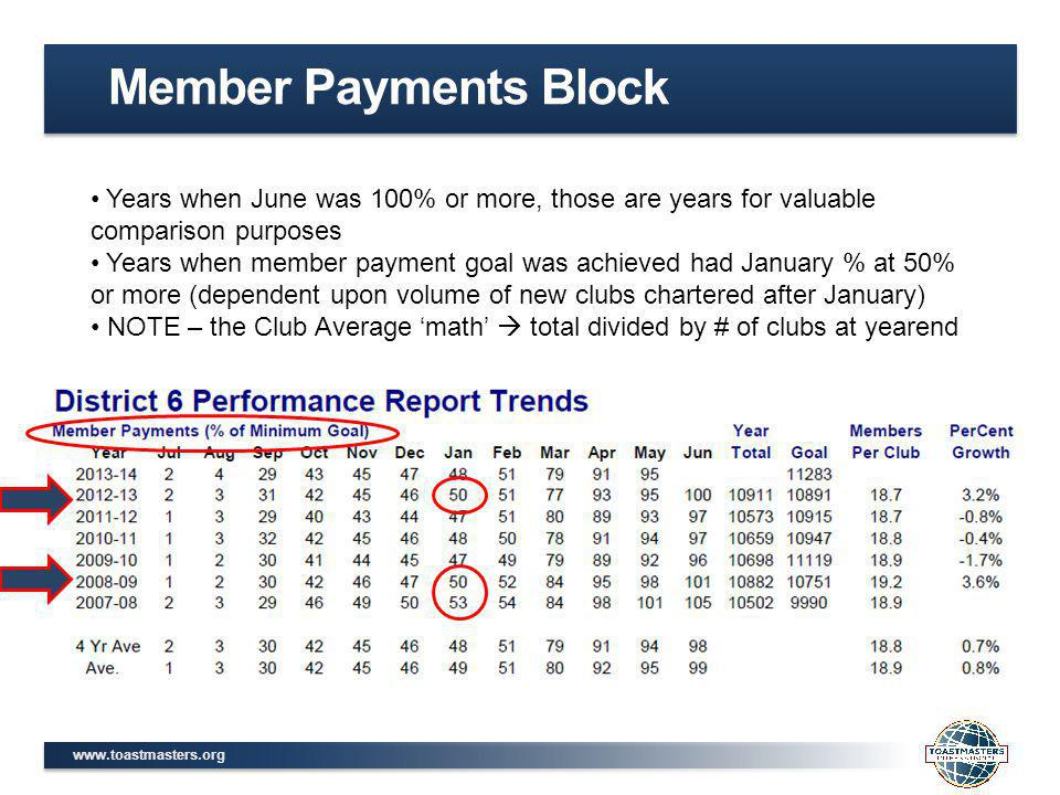www.toastmasters.org Member Payments Block Years when June was 100% or more, those are years for valuable comparison purposes Years when member payment goal was achieved had January % at 50% or more (dependent upon volume of new clubs chartered after January) NOTE – the Club Average 'math'  total divided by # of clubs at yearend