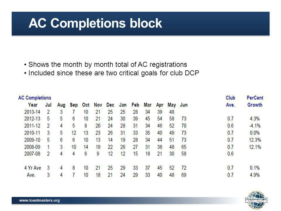 www.toastmasters.org AC Completions block Shows the month by month total of AC registrations Included since these are two critical goals for club DCP