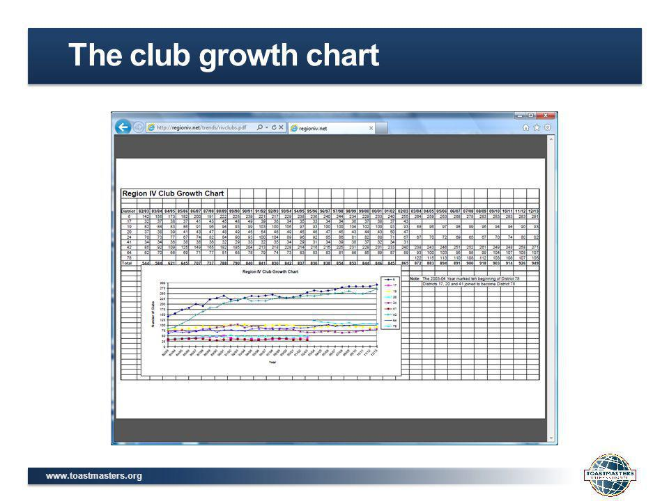 www.toastmasters.org The club growth chart