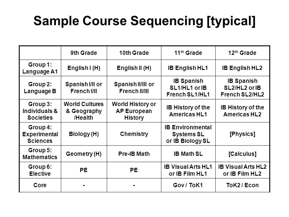 Sample Course Sequencing [typical] 9th Grade10th Grade11 th Grade12 th Grade Group 1: Language A1 English I (H)English II (H)IB English HL1IB English