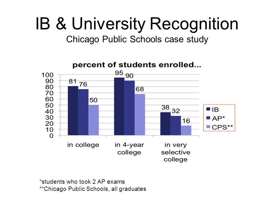 IB & University Recognition Chicago Public Schools case study *students who took 2 AP exams **Chicago Public Schools, all graduates