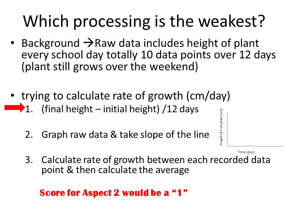 Which processing is the weakest? Background  Raw data includes height of plant every school day totally 10 data points over 12 days (plant still grow
