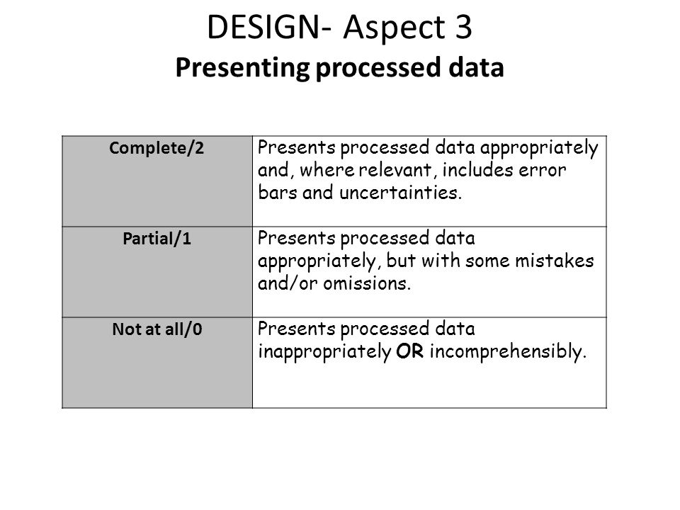 DESIGN- Aspect 3 Presenting processed data Complete/2 Presents processed data appropriately and, where relevant, includes error bars and uncertainties.